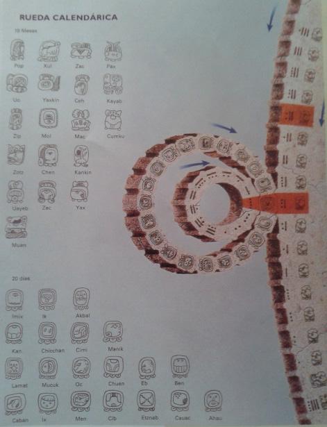 Los Calendarios en Palenque